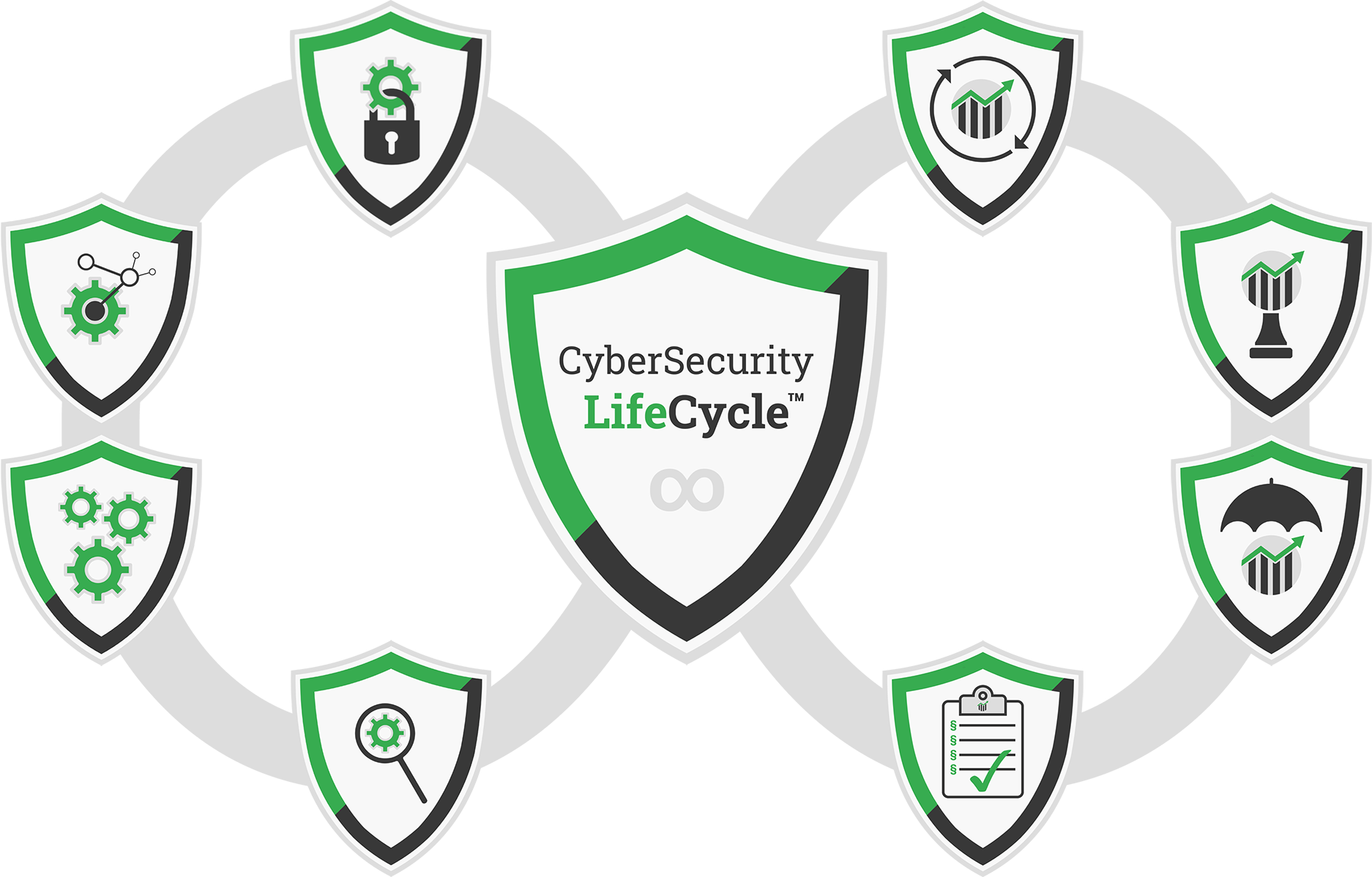 CyberSecurity OffHover Lifecycle