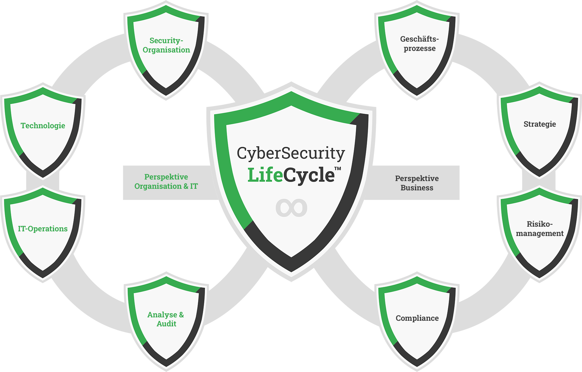 CyberSecurity OnHover Lifecycle